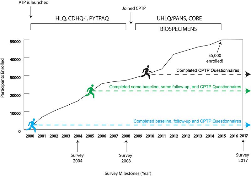 ATP-Cohort-Growth